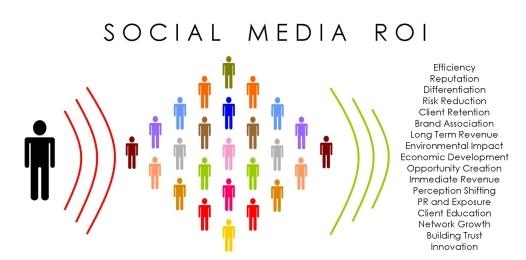 valeur ajoutée de la veille des médias sociaux_ROI