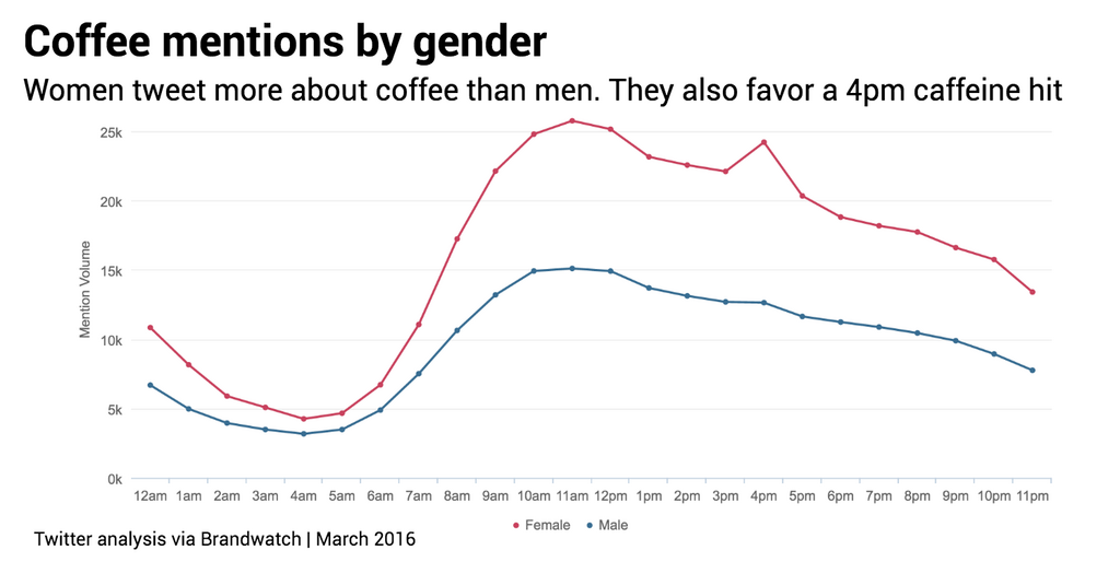 Coffee mentions by time of day and gender 3