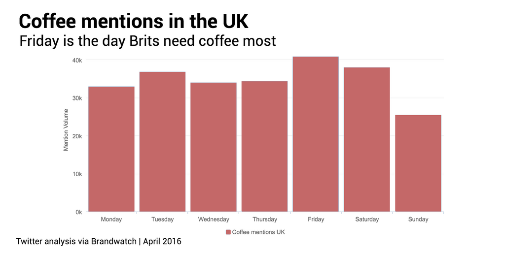 Coffee mentions in the UK by day
