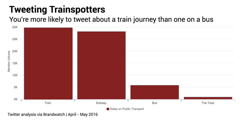 Tweeting trainspotters