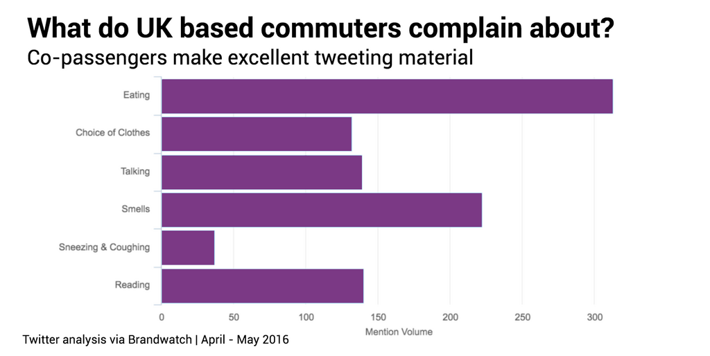 UK based public transport complaints