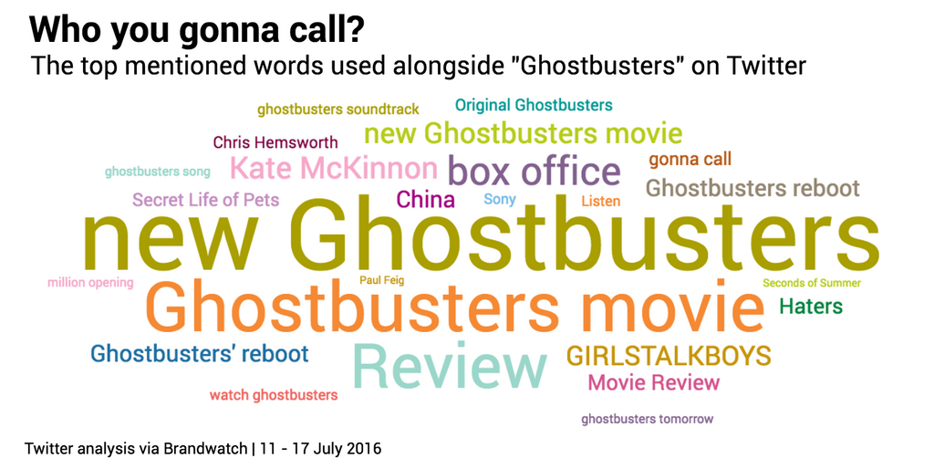Ghostbusters top mentioned terms