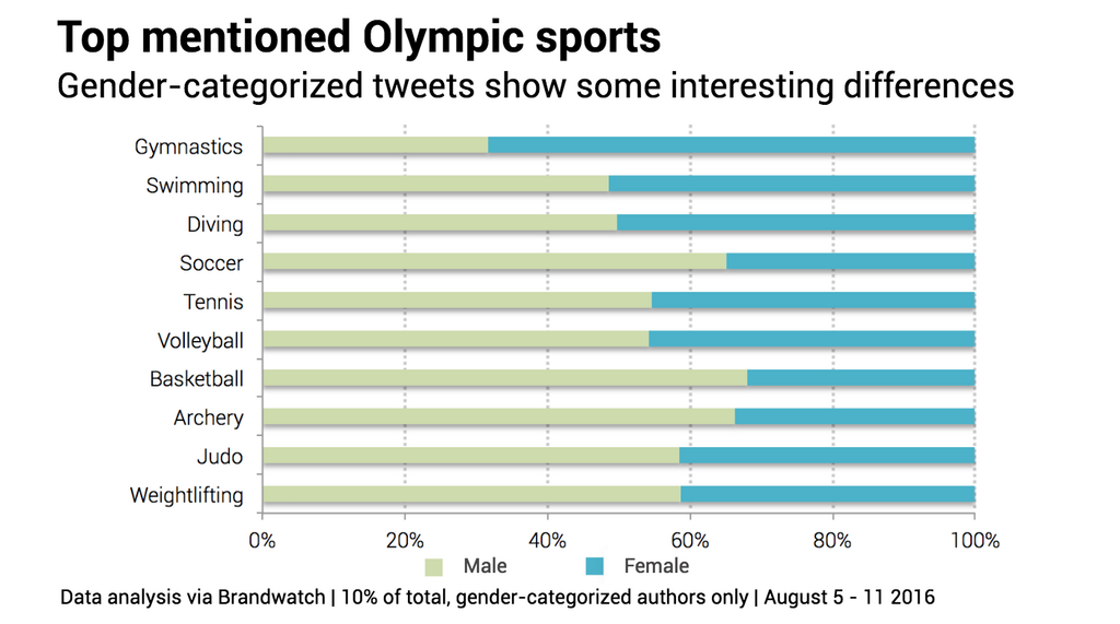 Olympics gender breakdown sports