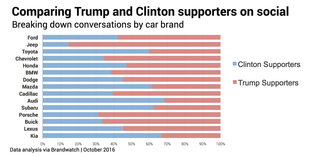 social media ethnography reveals car brand differences between clinton and trump supporters
