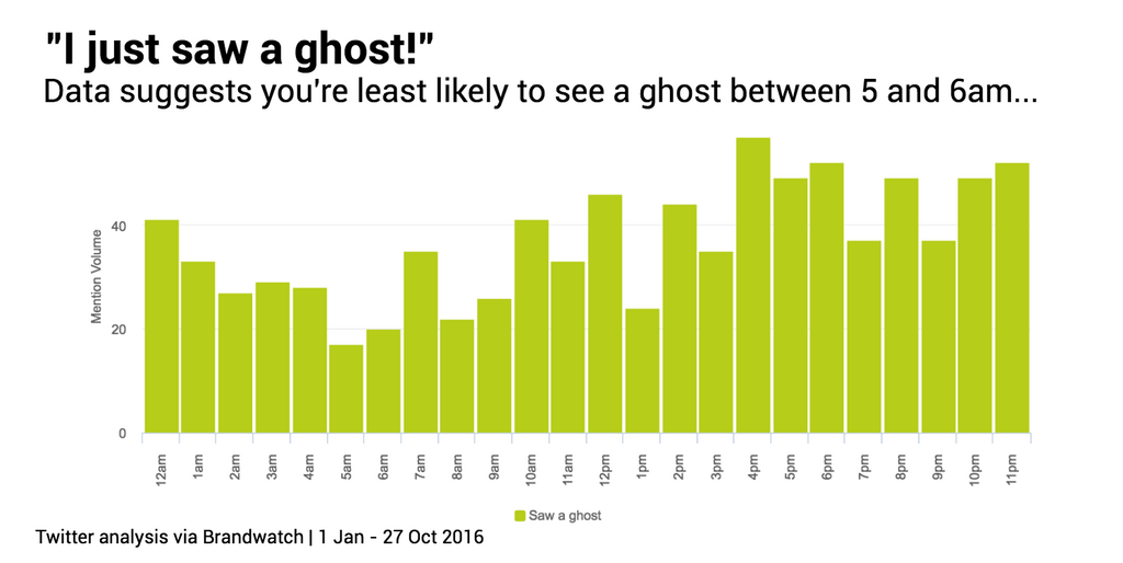 ghost-sightings-times