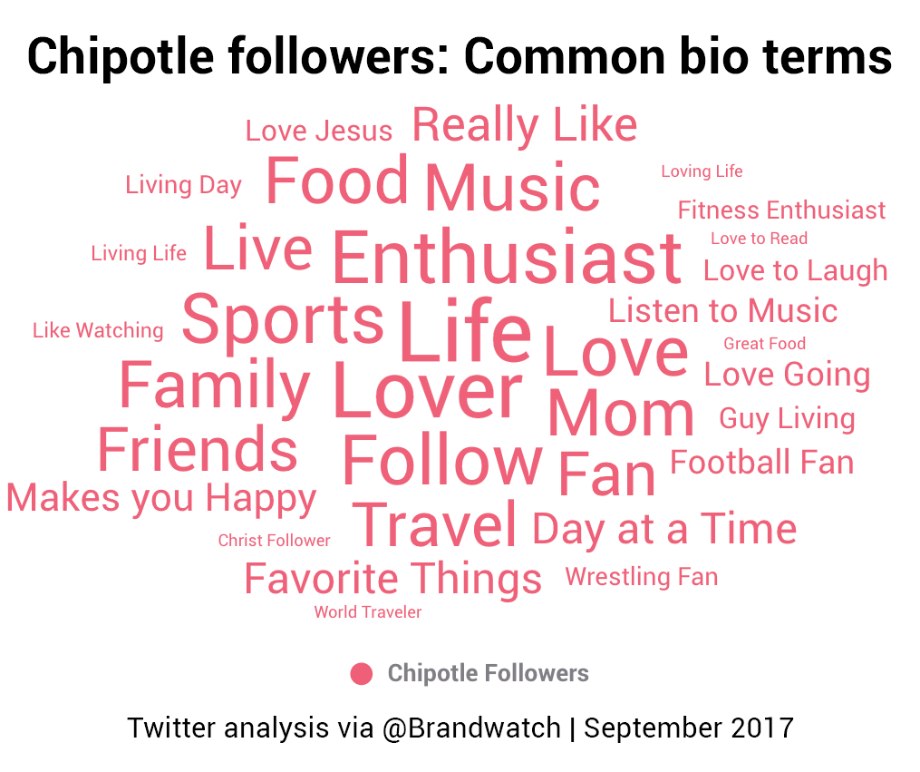 A word cloud shows common bio terms for Chipotle followers on Twitter. Mom, Family, Friends, Travel and Sports are all large topics.