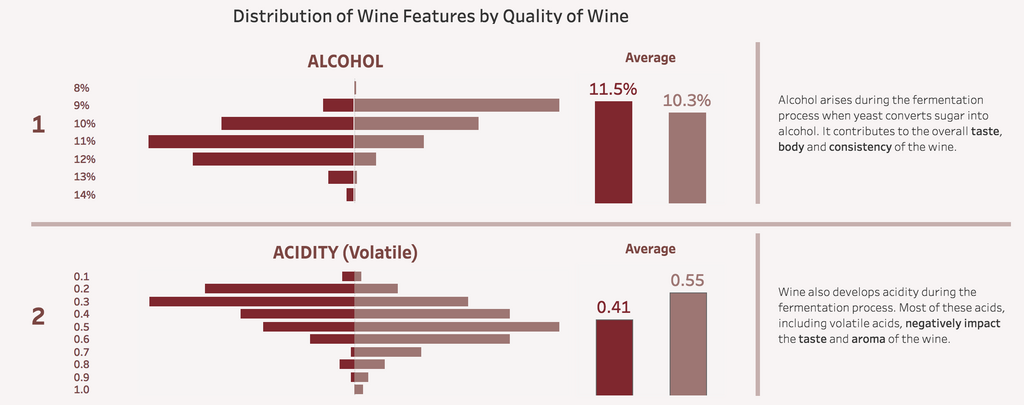 A Tableau Public data vizualisation about red wine