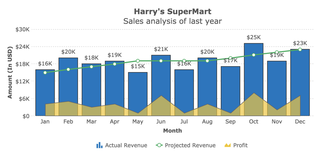 A FusionCharts data visualization showing supermarket sales