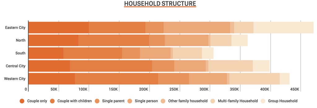 A Infogram data visualization showing household structure