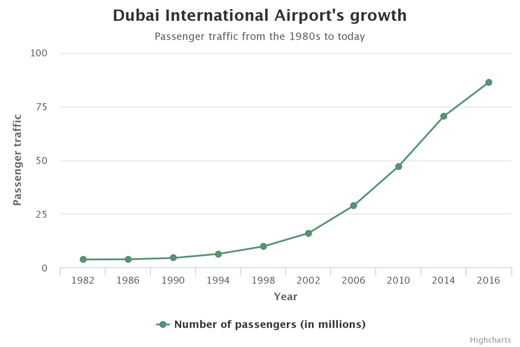 A Highcharts Cloud data visualization about Dubai International Airport