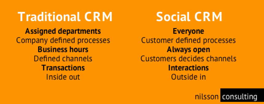 How Brands Must Evolve from CRM to Social CRM - Brandwatch