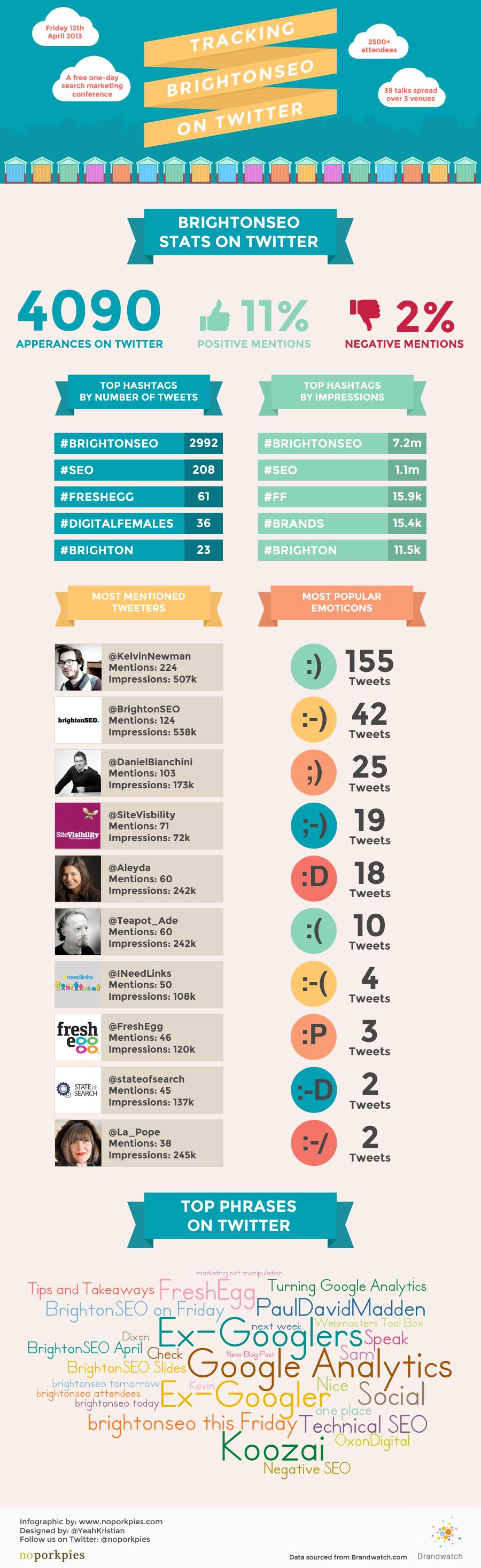 BrightonSEO-Infographic