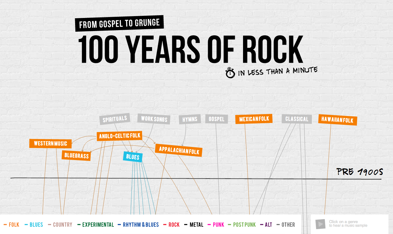 How Brands Use Infographics To Create More Powerful Messaging