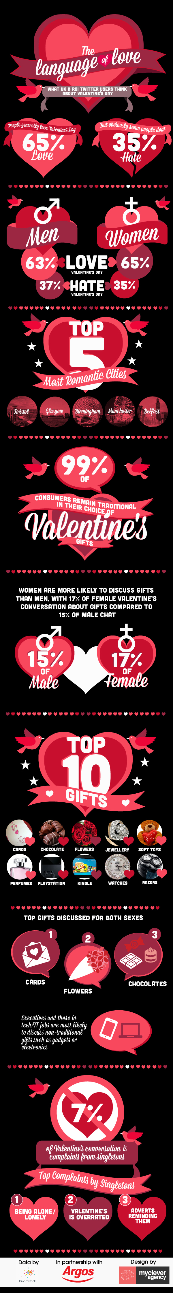 How Romantic Are the UK & ROI Feeling This Valentine's Day?