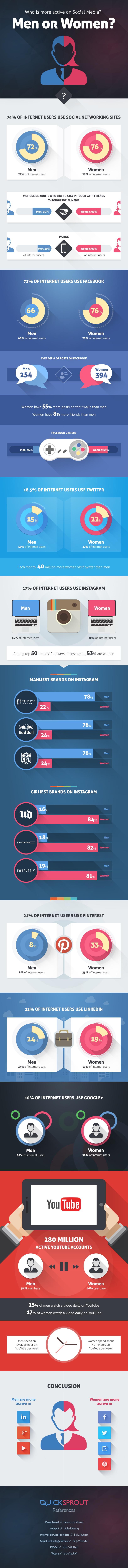 social-media-men-women