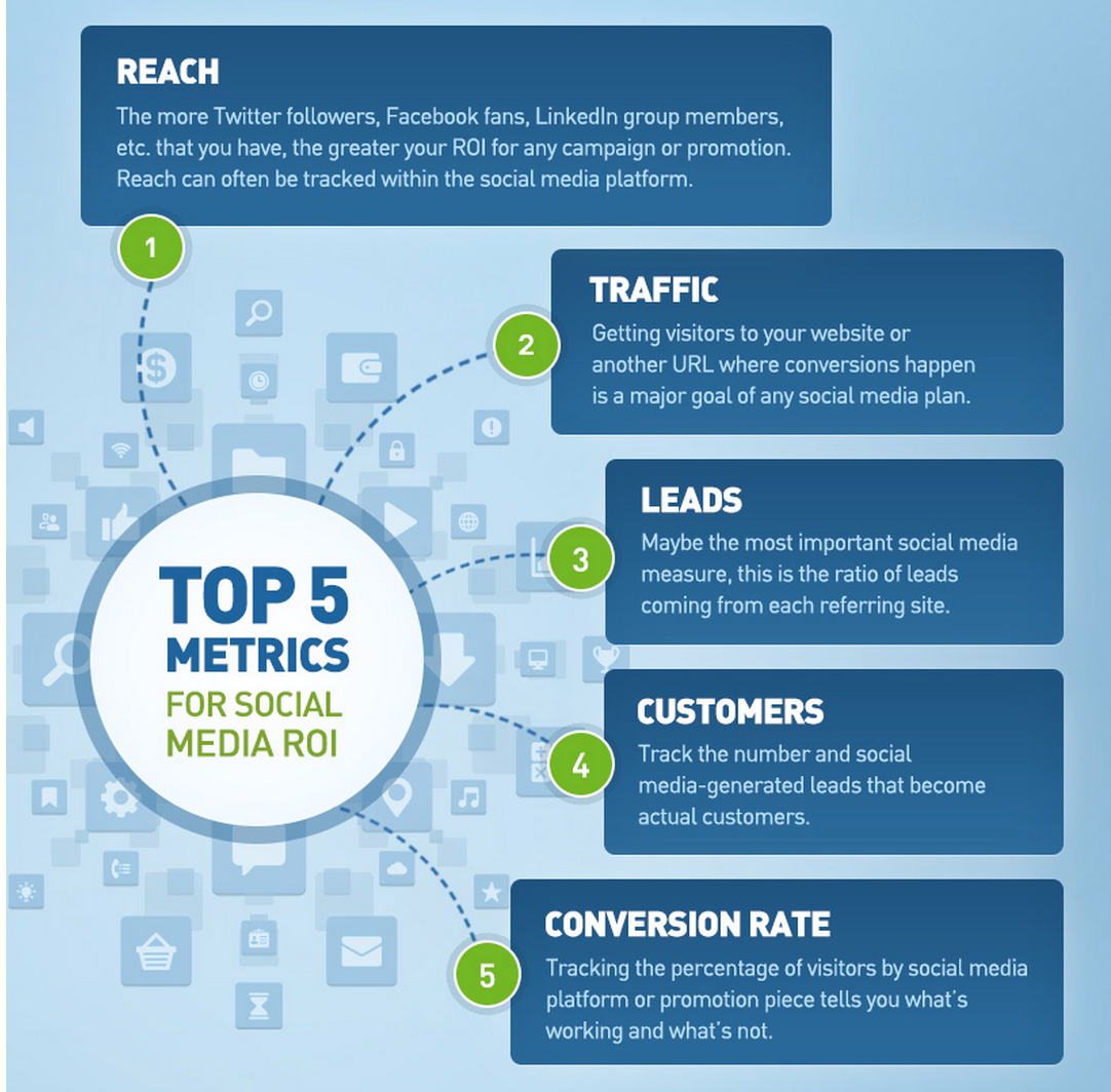 social media measurement process In this article you'll discover five social media management tools to streamline and consolidate your social media marketing efforts listen to this article: #1: everypost the black and white dashboard of everypost simplifies your business flow and makes your social media marketing a breeze.