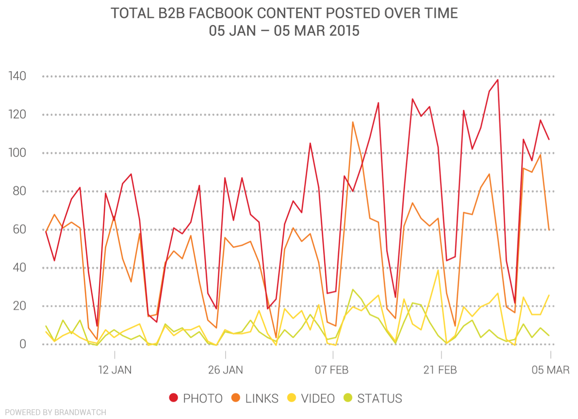 Total B2B Facebook Content Over Time