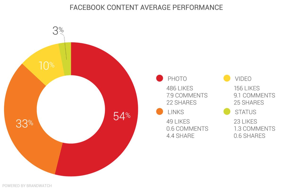 B2B: Facebook Content Average Performance