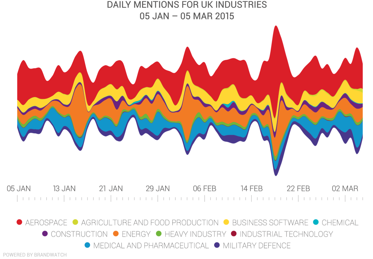 UK B2B: Daily Mentions by Industry