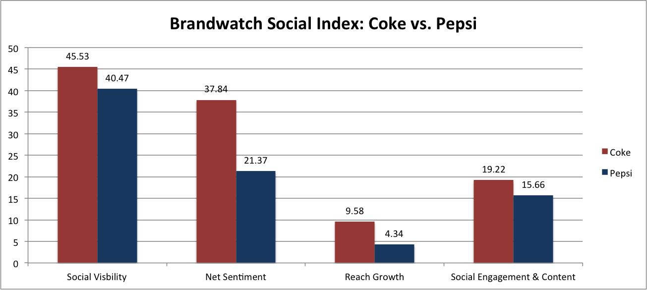 an analysis of capital expenditure of coca cola and pepsi cola company Which soda super company has spent the most pepsi's expenditures jumped by more than $8 pepsi and coca-cola have seen nearly identical percentages.