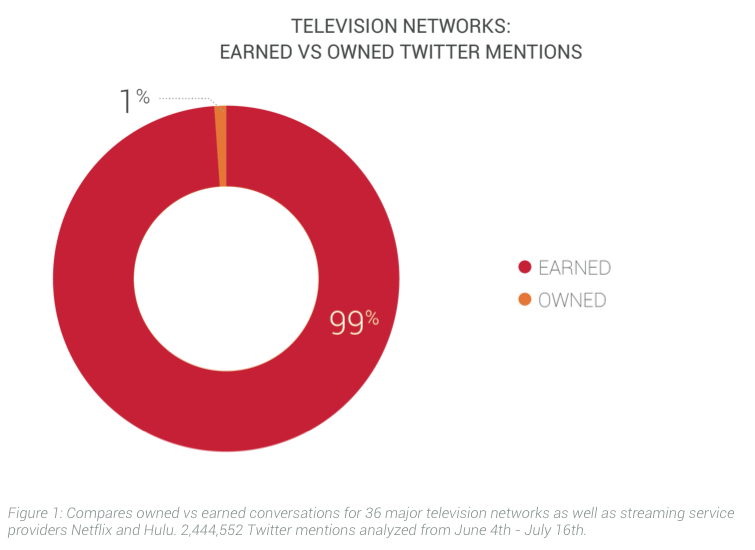 Brandwatch Report: Television Industry