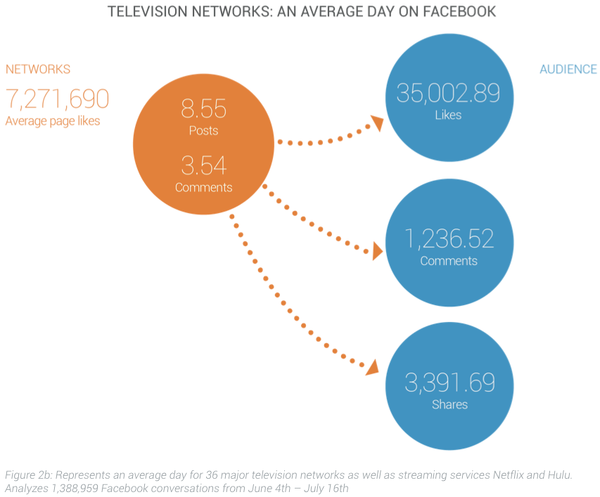 Television Networks on Facebook