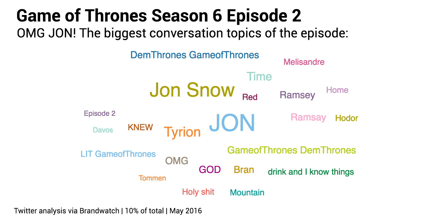 Game of Thrones Facts (@thronesfacts) | Twitter