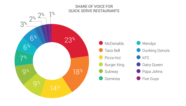 Chart showing share of voice for earned media