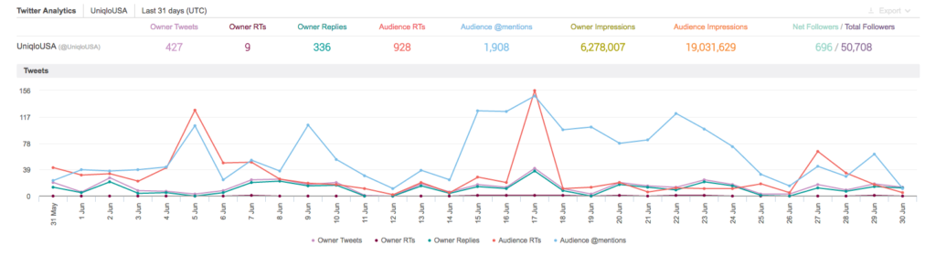 Owned Media analysis through Brandwatch Channels
