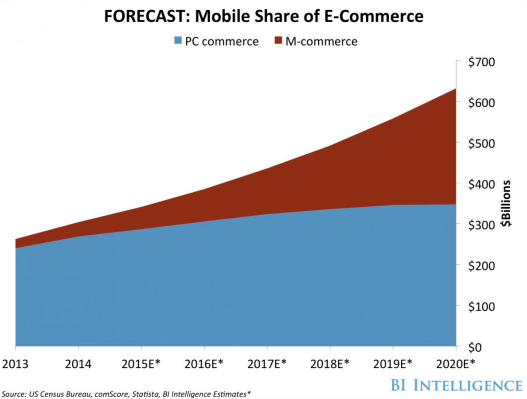 graph showing mobile share of ecommerce
