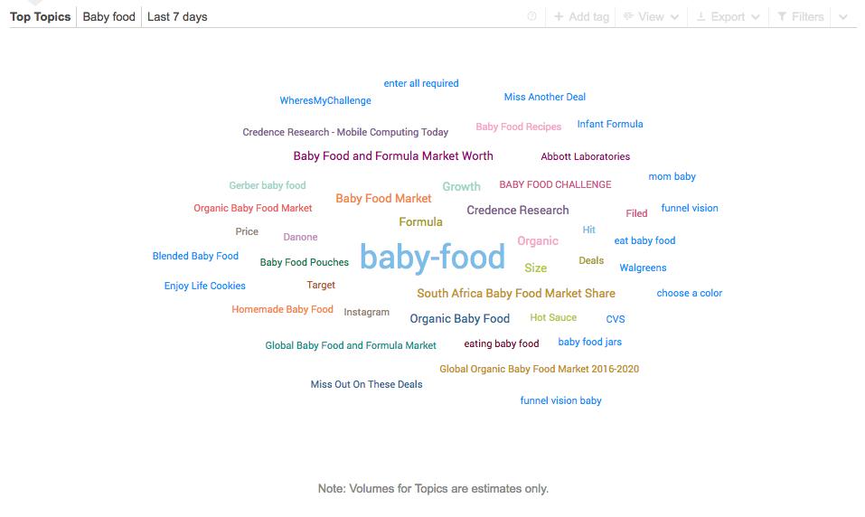Content marketing topics through Brandwatch Analytics