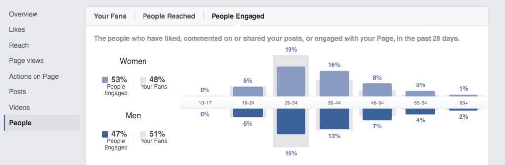 Facebook Insights provides simple social media analytics