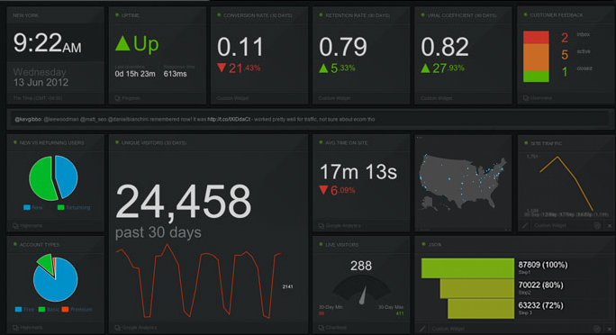 Cyfe is a dashboard tools for analytics