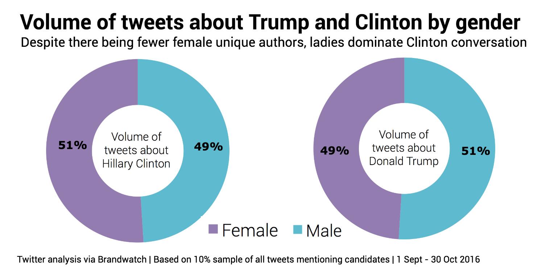 trump-vs-clinton-gender-volume