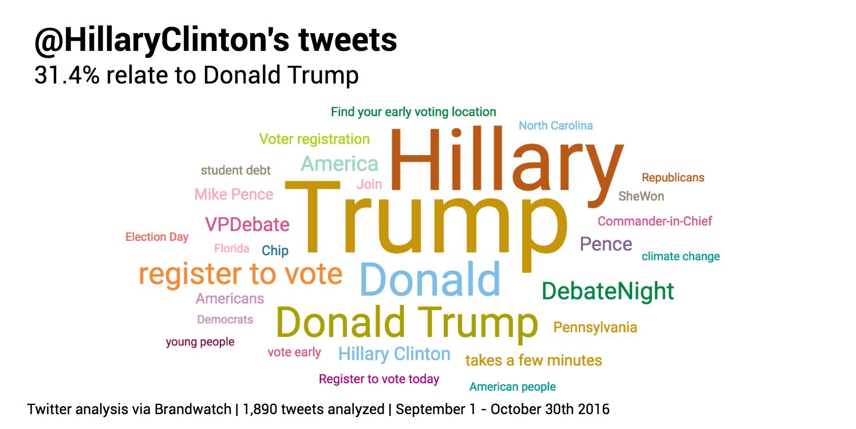 hillaryclinton-tweets