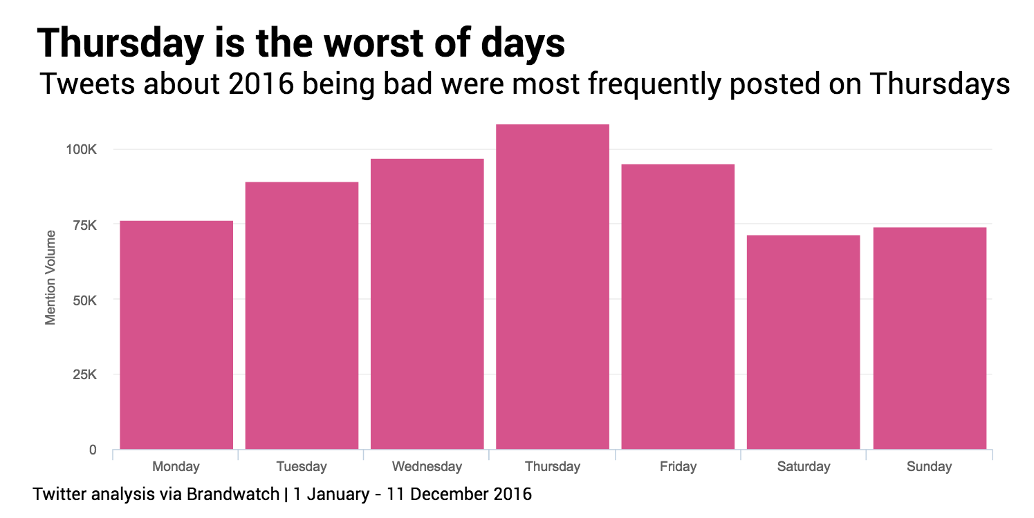 thursday-is-worst-day