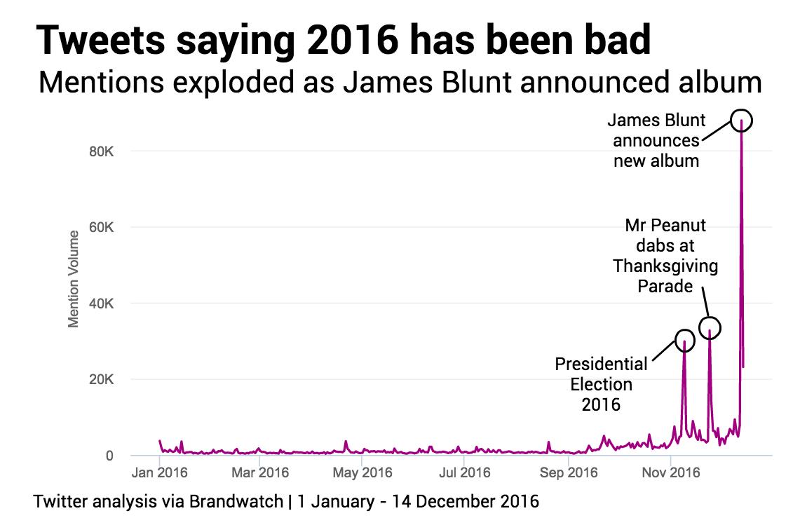 james-blunt-is-bad