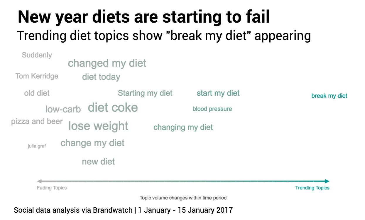 He roto la dieta, tendencias en las redes