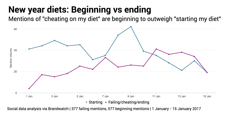 "Temas desde ""empecé la dieta"" hasta ""He roto la dieta"""