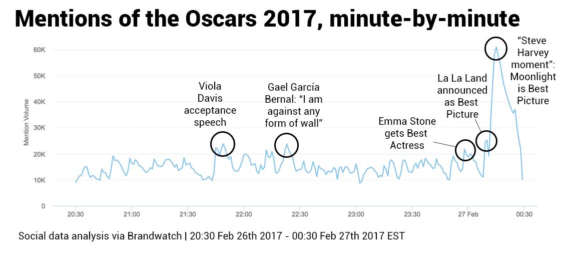 oscars 2017 on social media