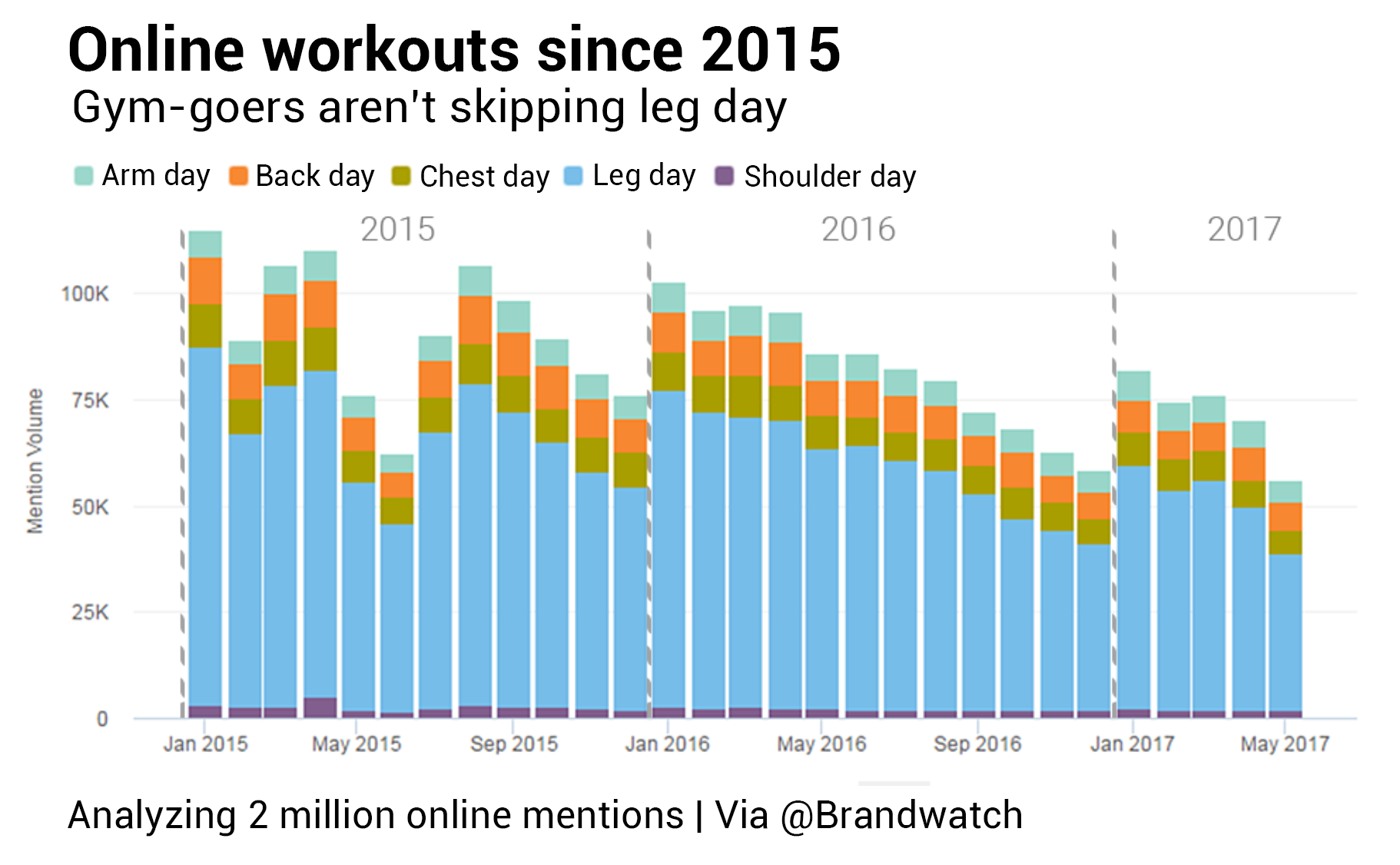 Bar chart showing mentions of different workout days, such as 'leg day' or 'arm day', covering the January 2015 to May 2017 period