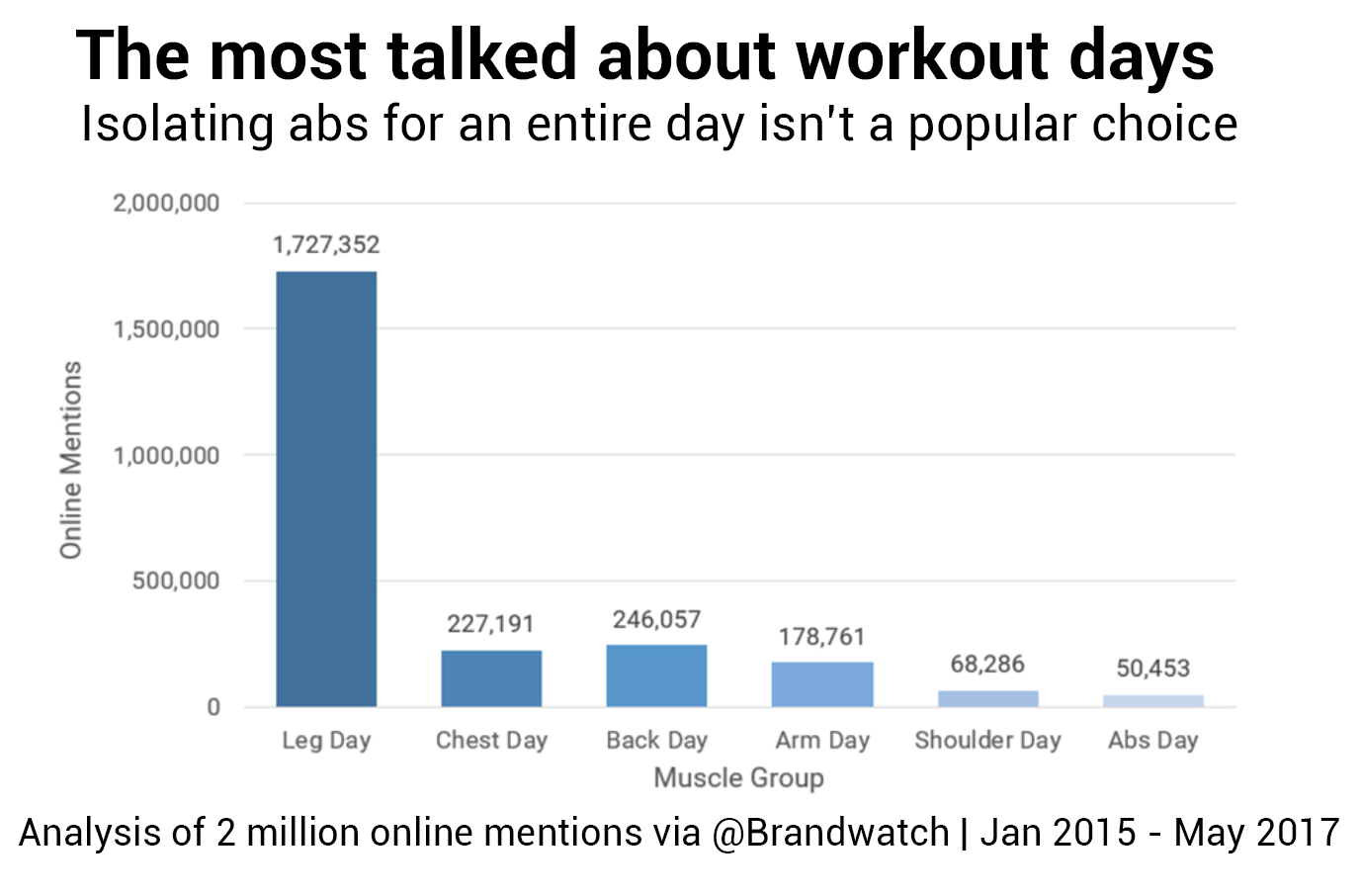 Bar chart showing that leg day is the most talked about workout day by a huge margin, followed by chest day, back day, arm day, shoulder day, and abs day