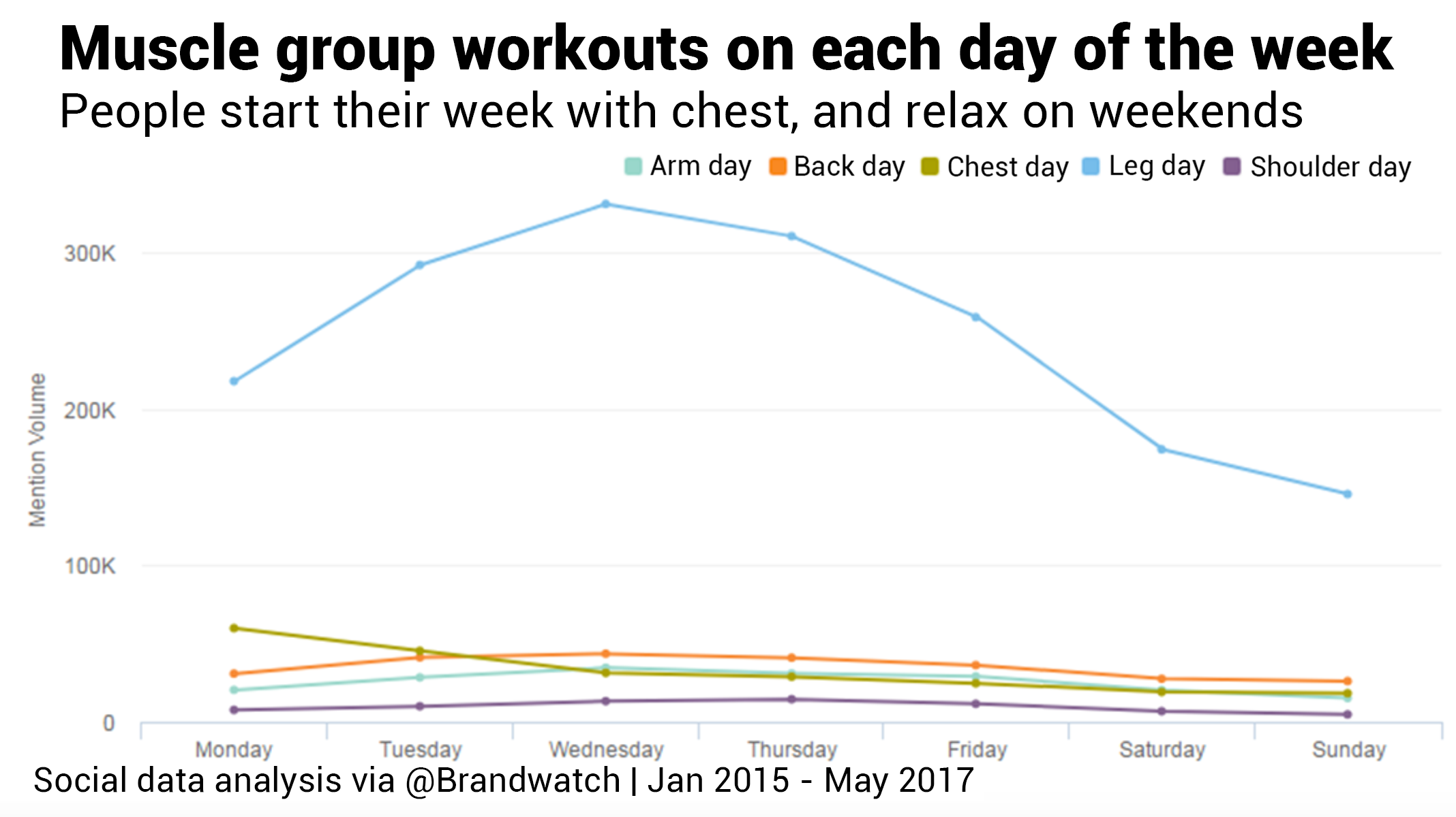 Line chart comparing volume of mentions for specific workout days, like 'leg day' or 'back day'.