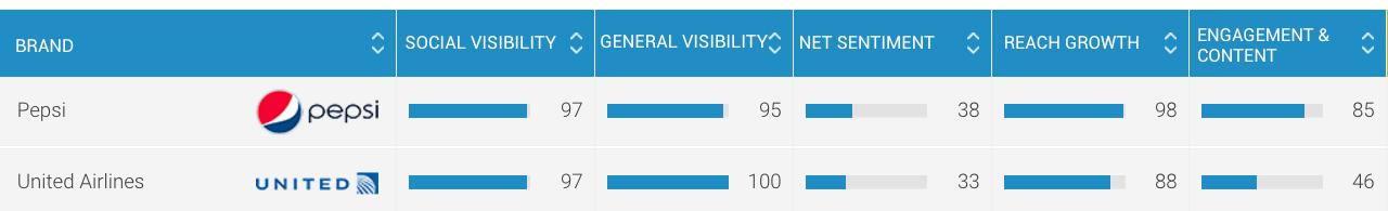 pepsi and united social index ranking