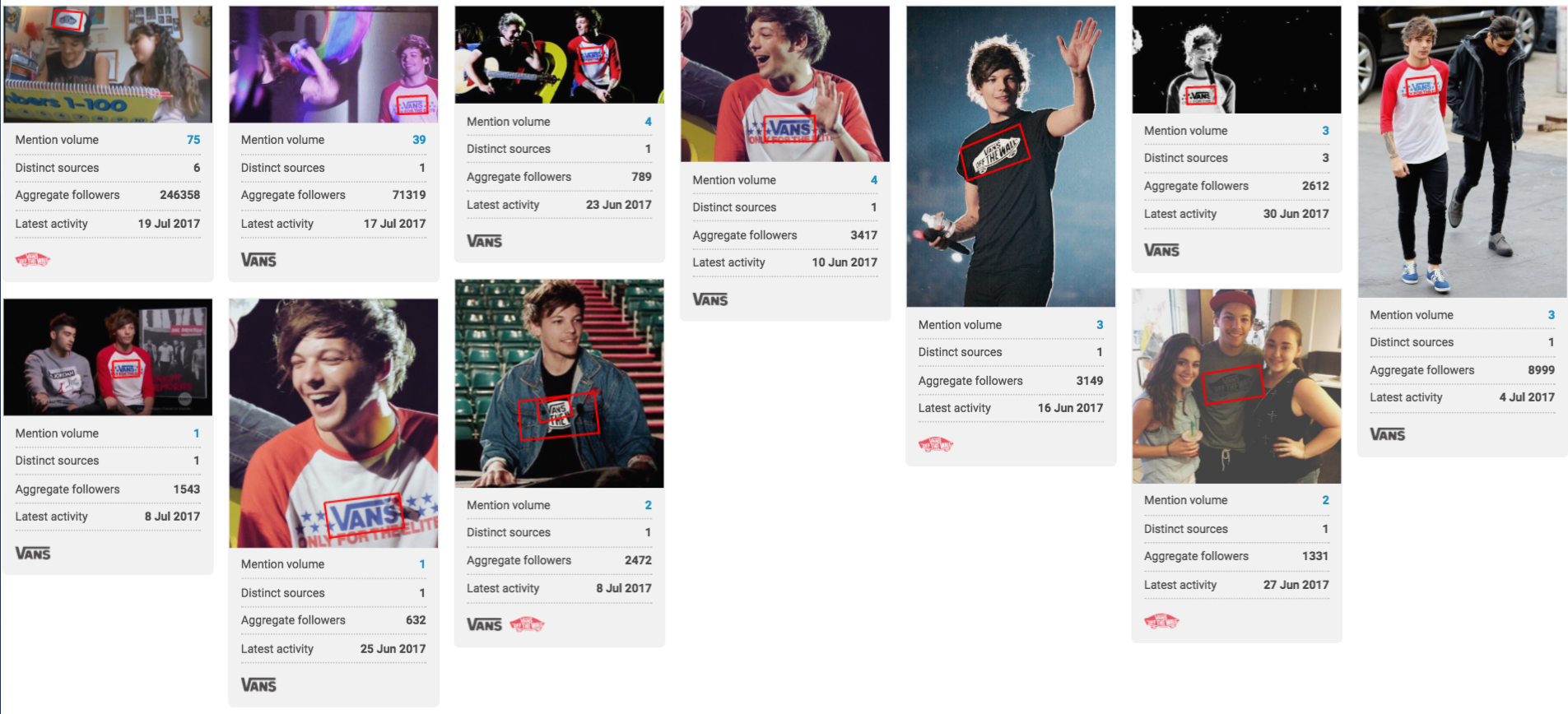 A screenshot from the Brandwatch platform showing multiple instances of Louis Tomlinson wearing VANS branded clothing