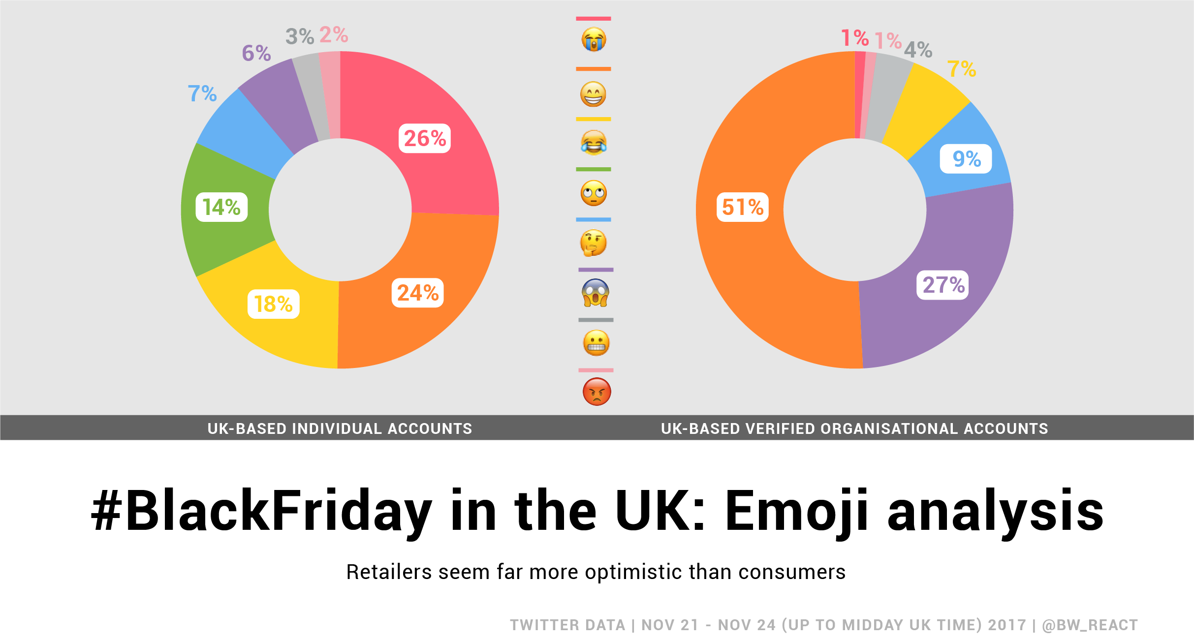 Black friday 2017 data shows that consumers are more likely to use negative emojis in their tweets than organizational accounts (like retail chains). The biggest emoji used in consumer conversation is the sad/crying face while in the organizational accounts it's smiling faces.