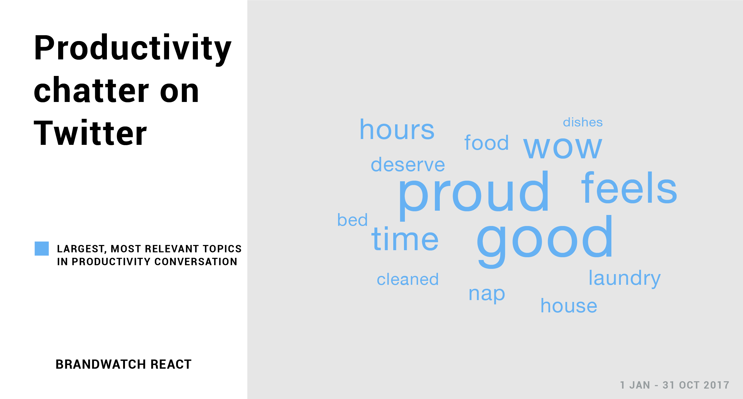 A topic cloud shows key words associated with being productive on Twitter. Bed, food, dishes, cleaned, laundry, house and nap are among them