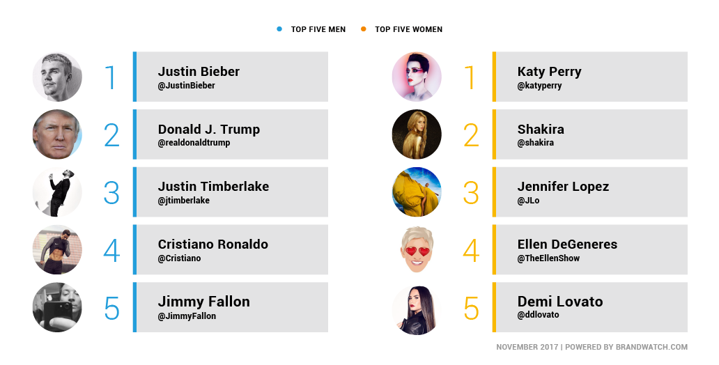 A visualization of the top five most influential men and women on Twitter. In the men's list there's Justin Bieber, Donald Trump, Justin Timberlake, Christiano Ronaldo and Jimmy Fallon. In the women's there's Katy Perry, Shakira, JLo, Ellen Degeneres and Demi Lovato
