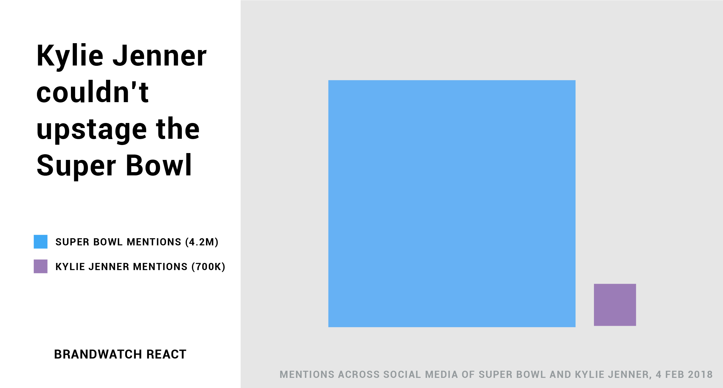 2 boxes show relative size of Kylie Jenner conversation and Super Bowl conversation.