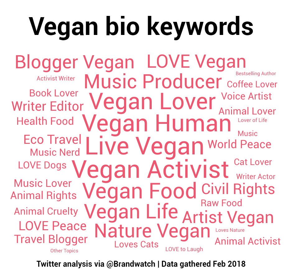"Visualization of bio keywords shows ""activist"", ""food"", ""life"", ""human"", ""eco"", ""writer"", ""blogger"", ""civil rights"", ""animal cruelty"" and more as common bio keywords"
